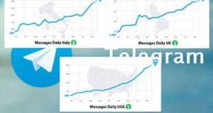 Telegram в РФ растет, несмотря на негативные прогнозы